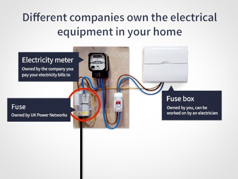 the company you pay your electricity bills to own your electricity meter,  then you own the fuse box (sometimes called trip switches) inside your  property