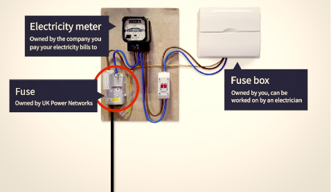 What do you need to upgrade | UK Power Networks  Phase Fuse Box Uk on
