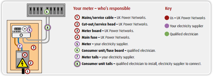 UK Power Networks - What's a cut-out? on explorer fuse box, astro van fuse box, town car fuse box, fiesta fuse box, f150 fuse box,