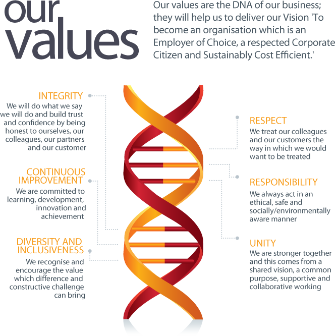 Our values diagram